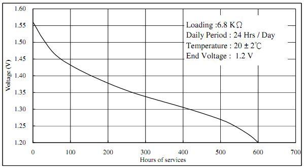 LR44 battery discharge curve chart